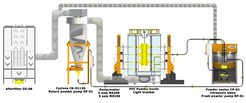 Automatische Pulveranlage